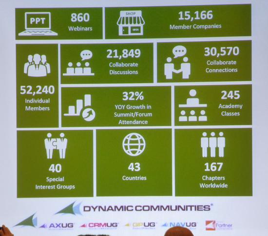 DynamicCommunities