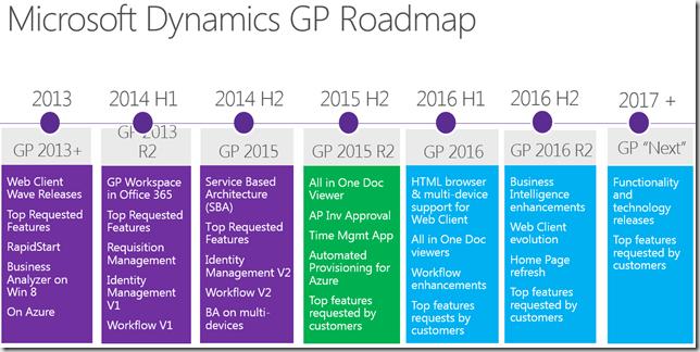 Microsoft Dynamics GP Roadmap and User Interface Design   David ...