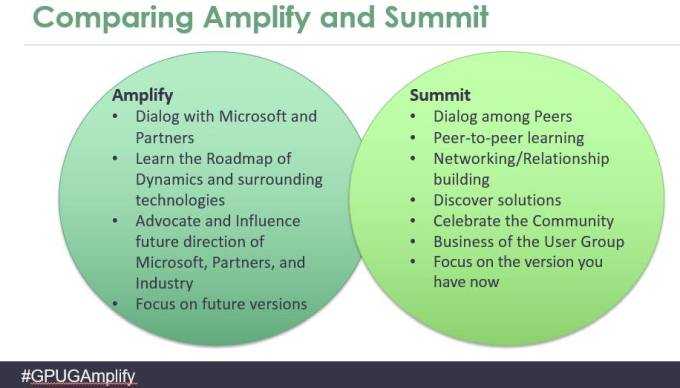 GPUG Amplify vs GPUG Summit