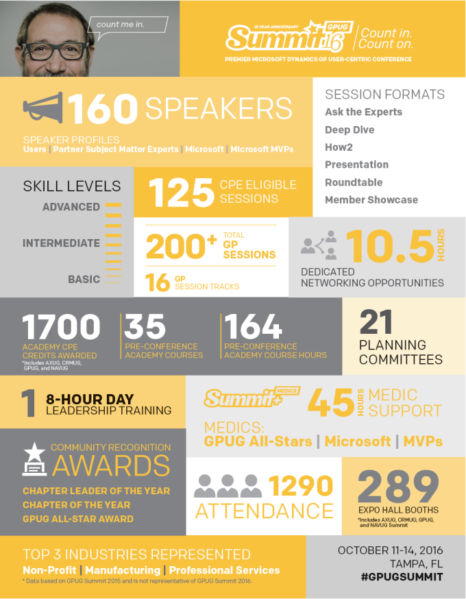 GPUG Summit Infographic