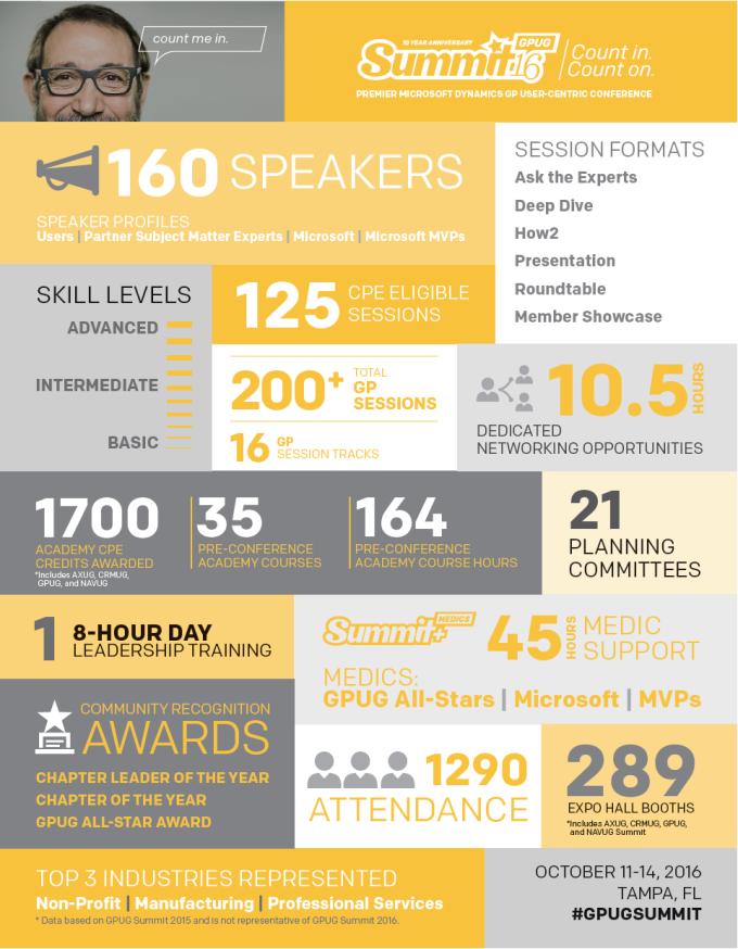 GPUG Summit Infographic