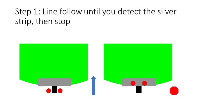 Step 1: Line follow until you detect the silver strip, then stop