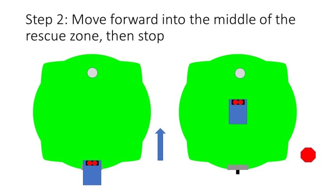 Step 2: Move forward into the middle of the rescue zone, then stop