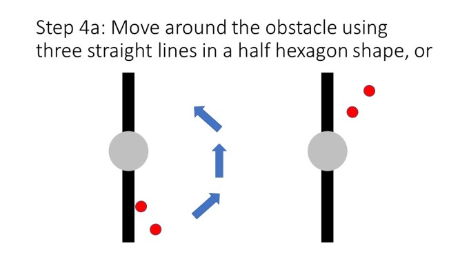 Step 4a: Move around the obstacle using three straight lines in a half hexagon shape, or