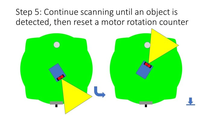 Step 5: Continue scanning until an object is detected, then reset a motor rotation counter