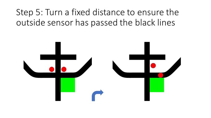 Step 5: Turn a fixed distance to ensure the outside sensor has passed the black lines