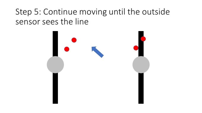 Step 5: Continue moving until the outside sensor sees the line