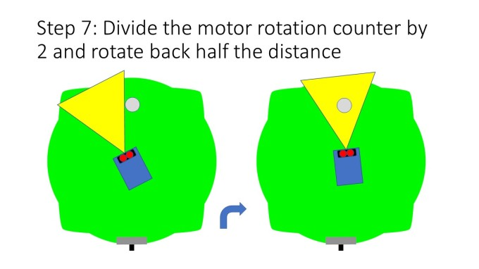 Step 7: Divide the motor rotation counter by 2 and rotate back half the distance
